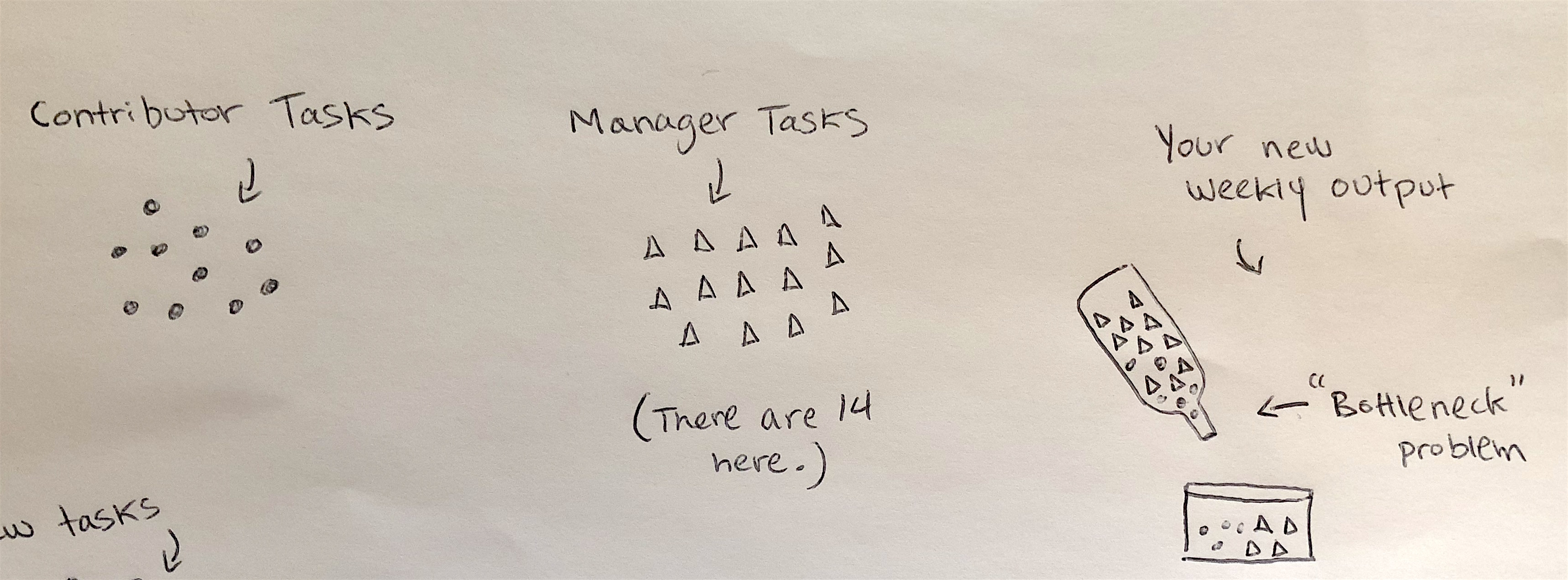 Management skills IMAGE 2