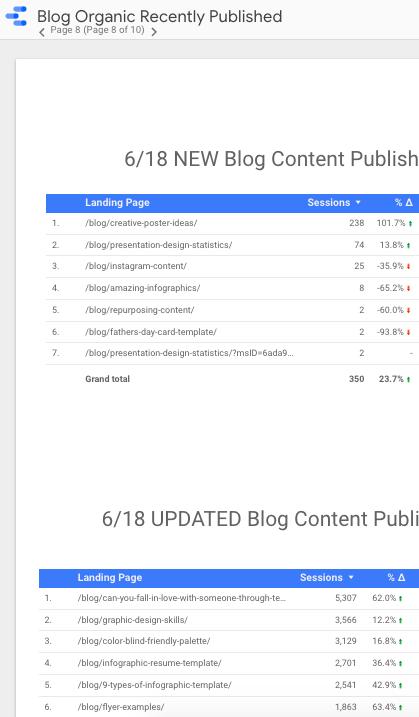 measure engaging content metrics