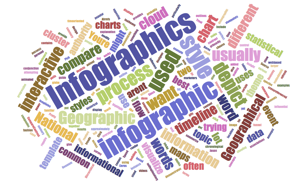 word cloud infographic