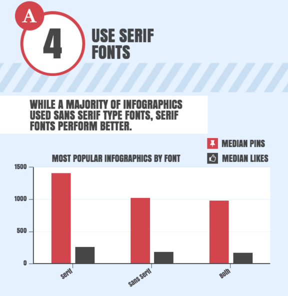 infographic fonts