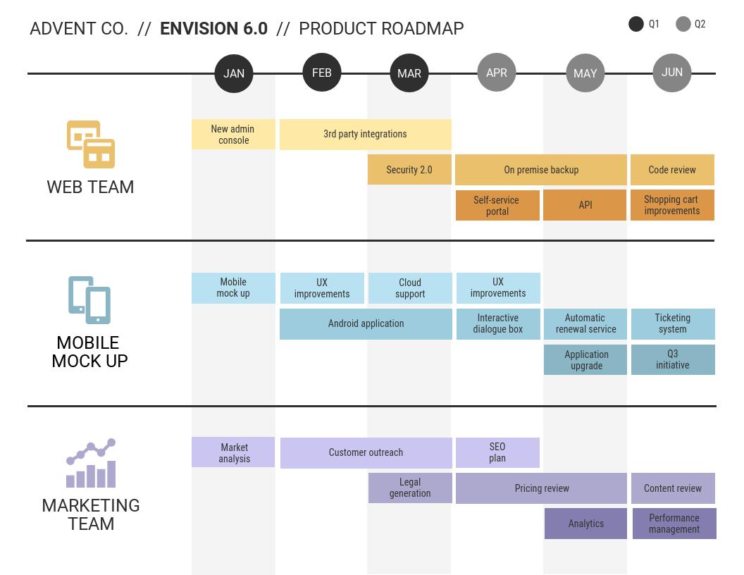Management skills roadmap template
